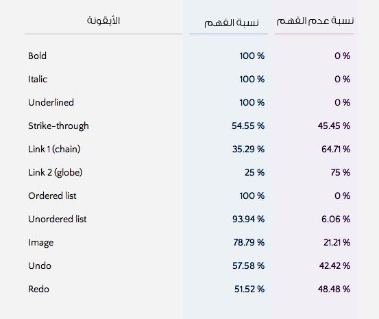 نتائج نسبة فهم المستخدمين لوظائف الأيقونات