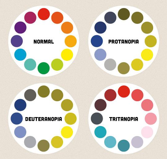 الانواع المختلفة لعمي الألوان