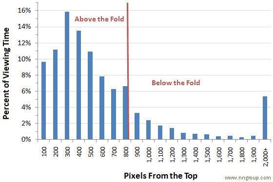 دراسة توضح ان ٨٠٪ من وقت المستخدم يقضية في منطقة Above the Fold